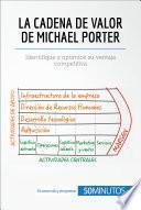 libro La Cadena De Valor De Michael Porter